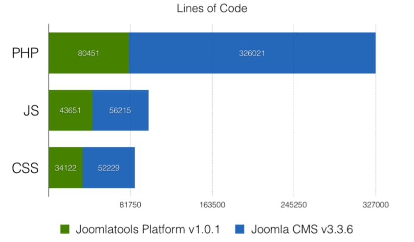 PHP lines of code comparison