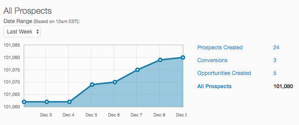 Prospects graph in Pardot.