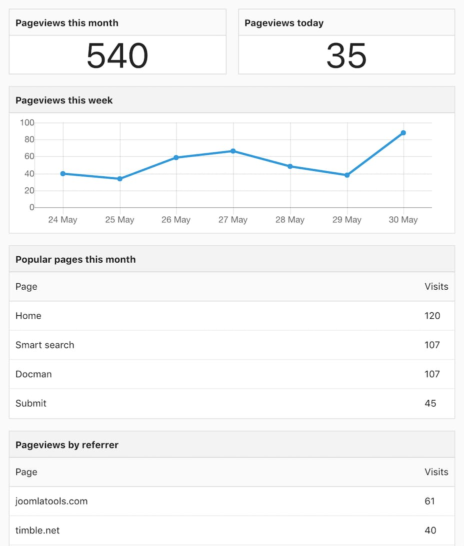 "alt=""Joomlatools Dashboard site analytics"